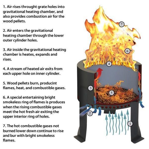Flame Genie Fire Pit Smoke Free And Sparkless Savvysurf